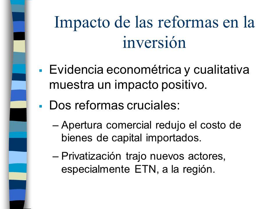 Impacto de las reformas en la inversión