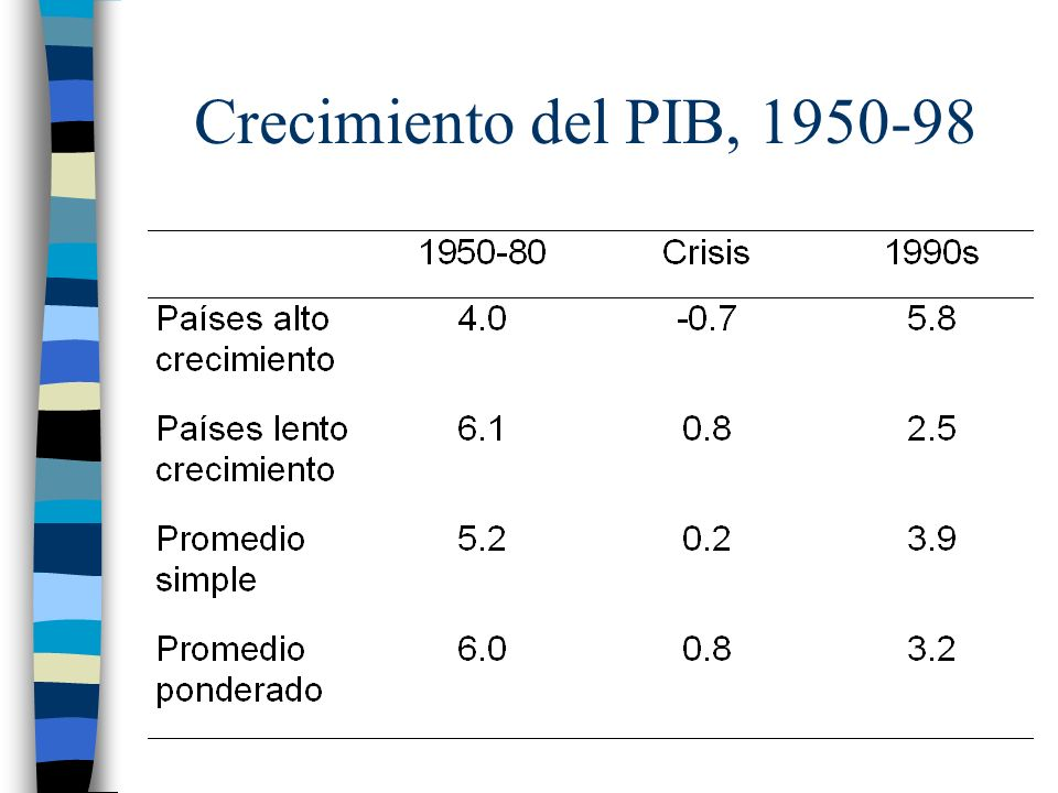 Crecimiento del PIB, 1950-98