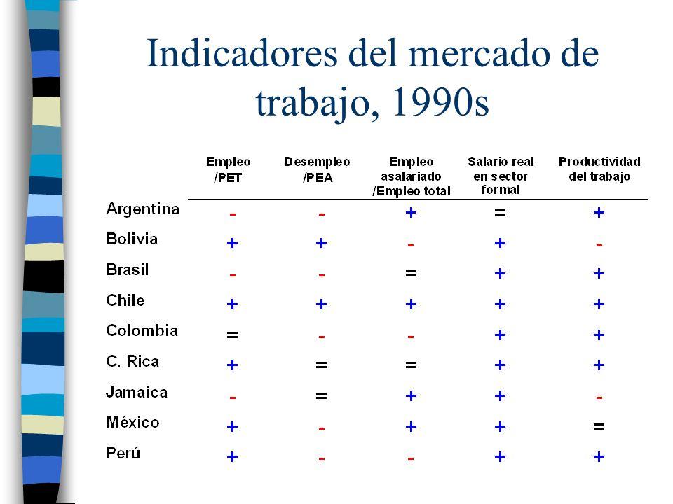 Indicadores del mercado de trabajo, 1990s