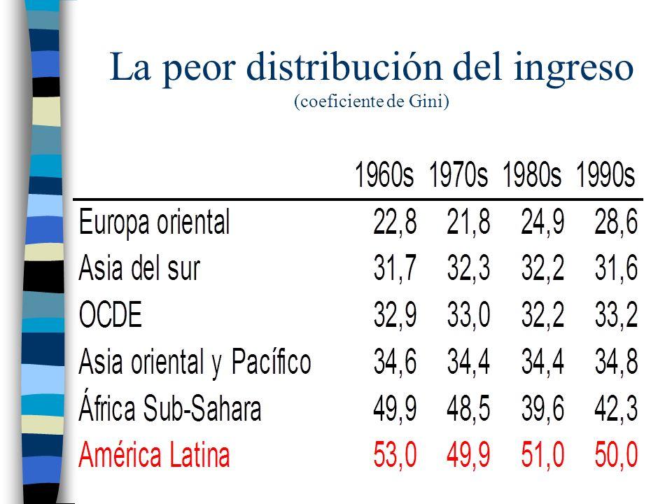 La peor distribución del ingreso (coeficiente de Gini)