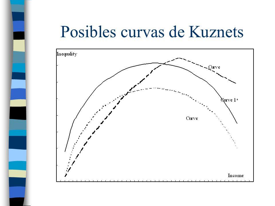 Posibles curvas de Kuznets
