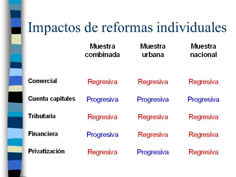 Impactos de reformas individuales