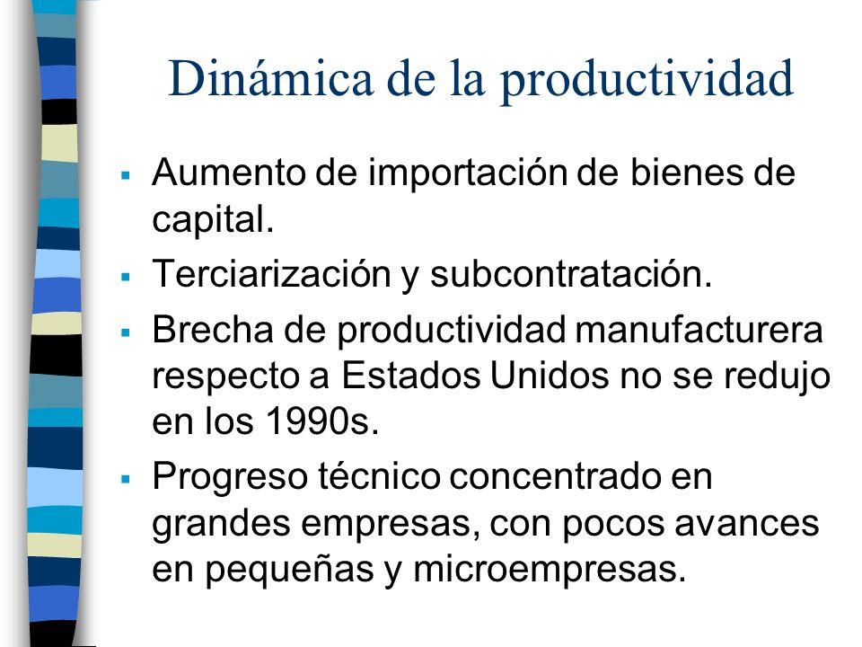 Dinámica de la productividad