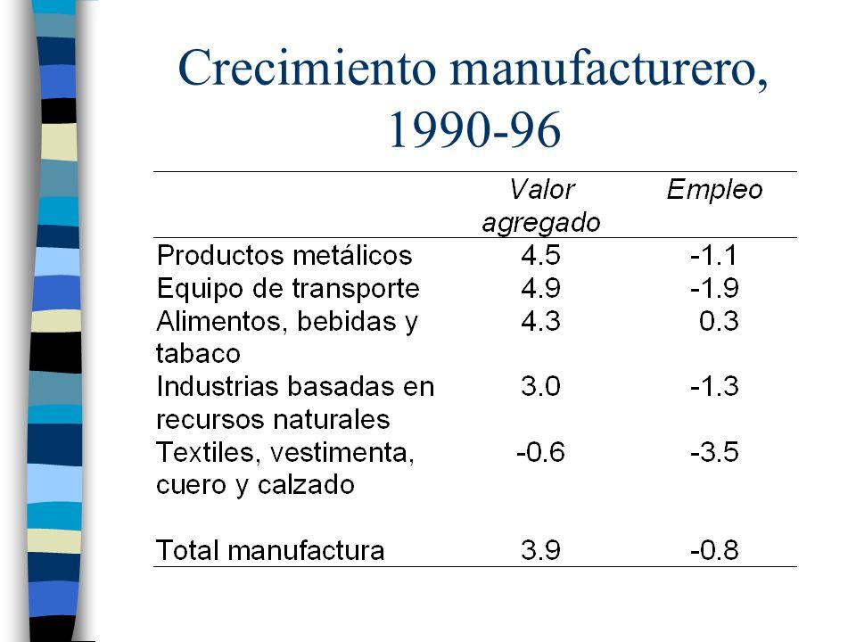 Crecimiento manufacturero, 1990-96