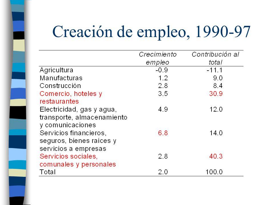 Creación de empleo, 1990-97