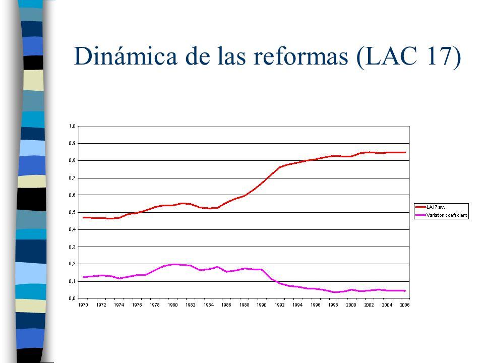 Dinámica de las reformas (LAC 17)
