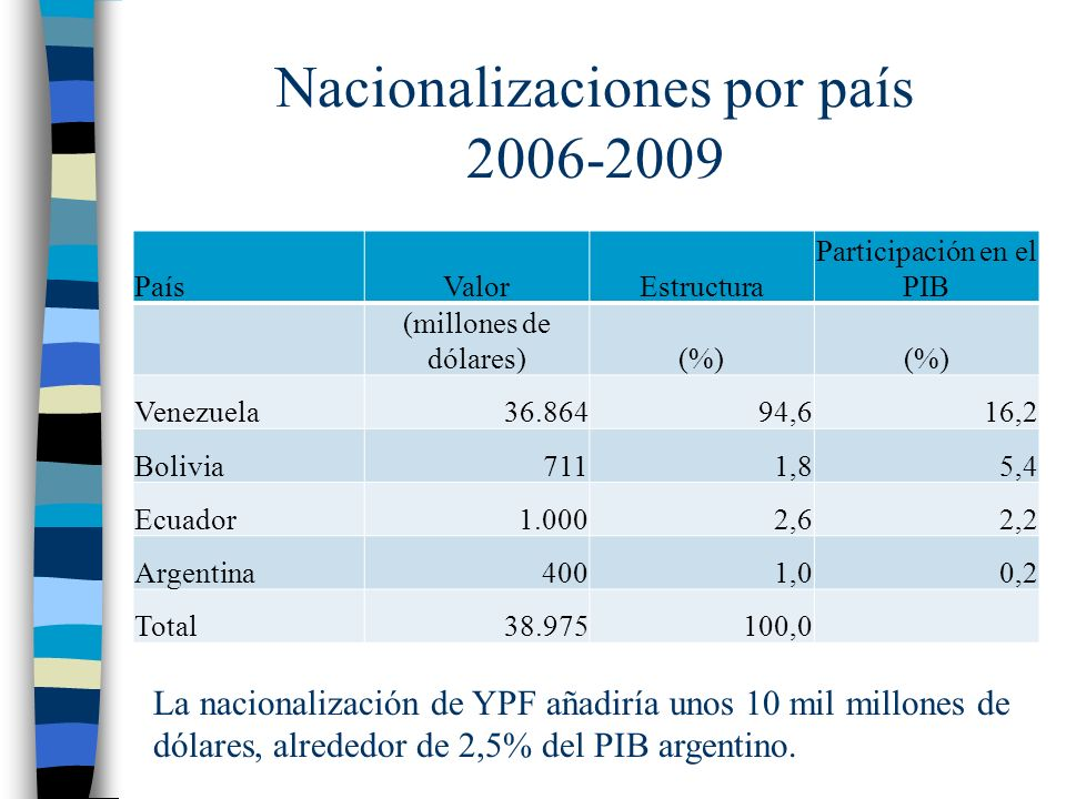Nacionalizaciones por país 2006-2009