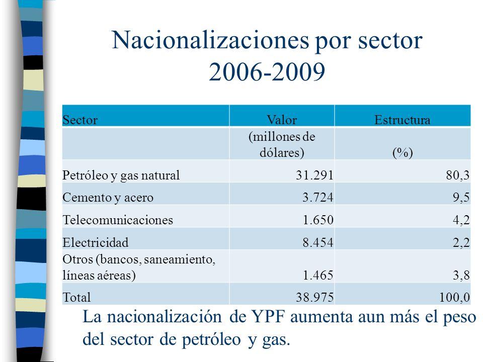 Nacionalizaciones por sector 2006-2009