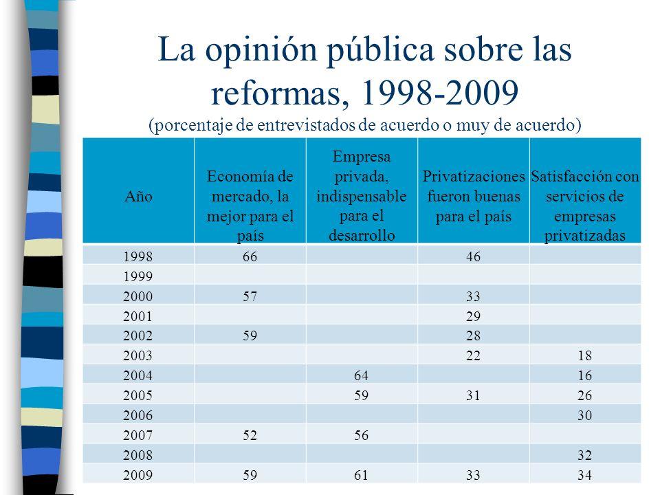 La opinión pública sobre las reformas, 1998-2009 (porcentaje de entrevistados de acuerdo o muy de acuerdo)