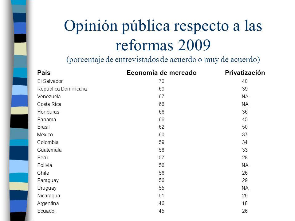Opinión pública respecto a las reformas 2009 (porcentaje de entrevistados de acuerdo o muy de acuerdo)
