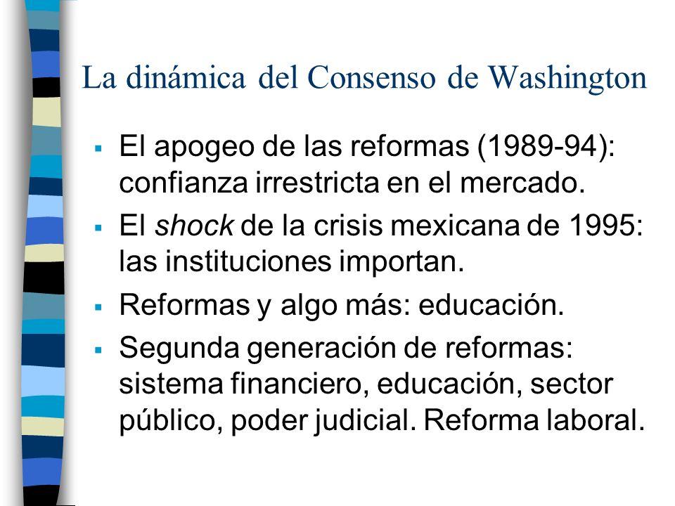 La dinámica del Consenso de Washington
