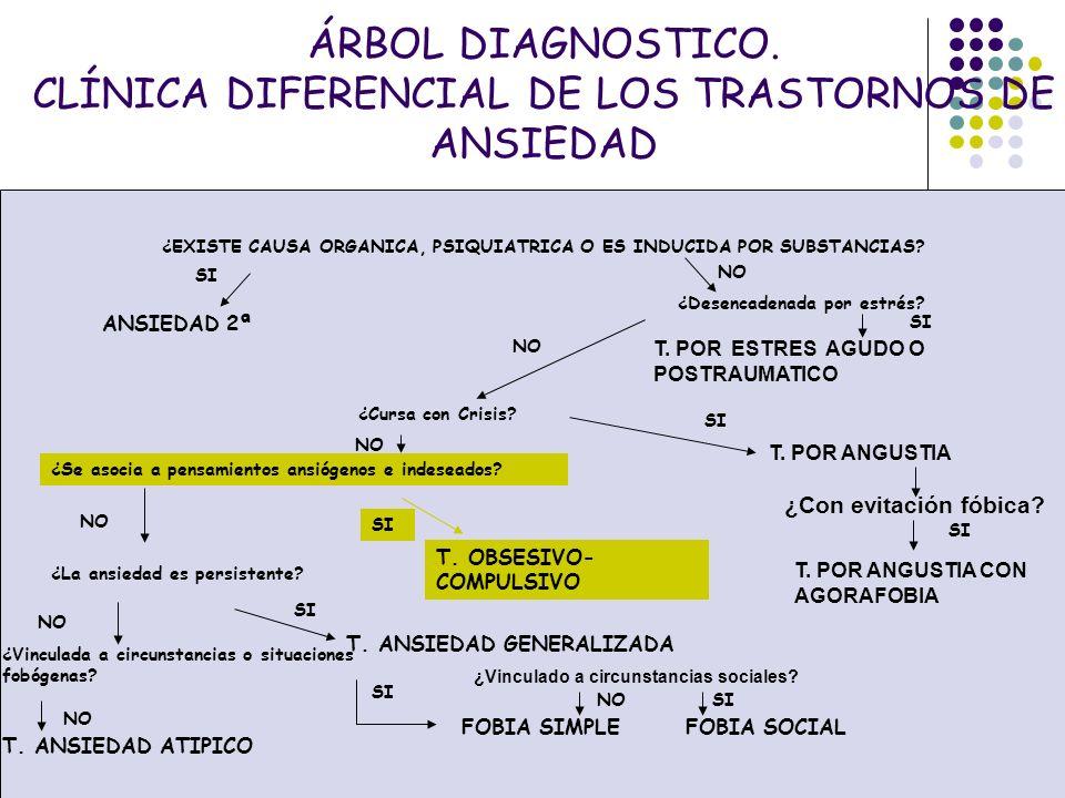 ÁRBOL DIAGNOSTICO. CLÍNICA DIFERENCIAL DE LOS TRASTORNOS DE ANSIEDAD
