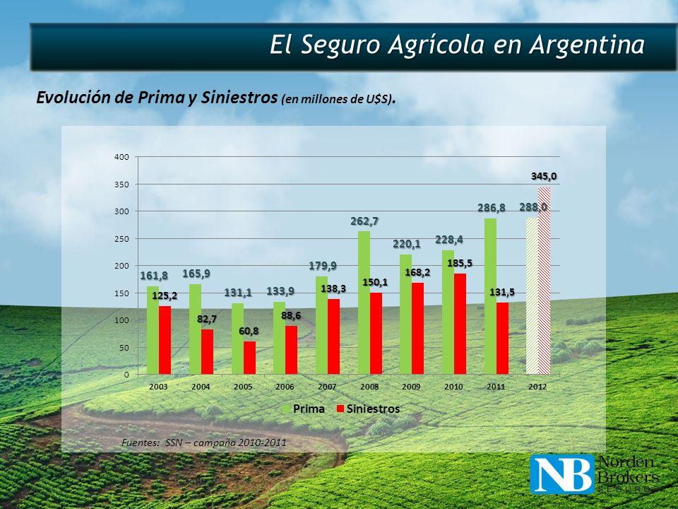 El Seguro Agrícola en Argentina
