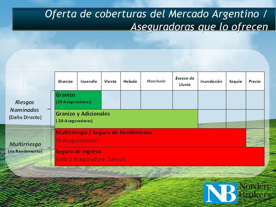Oferta de coberturas del Mercado Argentino / Aseguradoras que lo ofrecen
