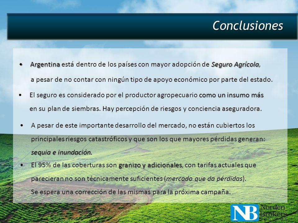 Conclusiones Argentina está dentro de los países con mayor adopción de Seguro Agrícola,