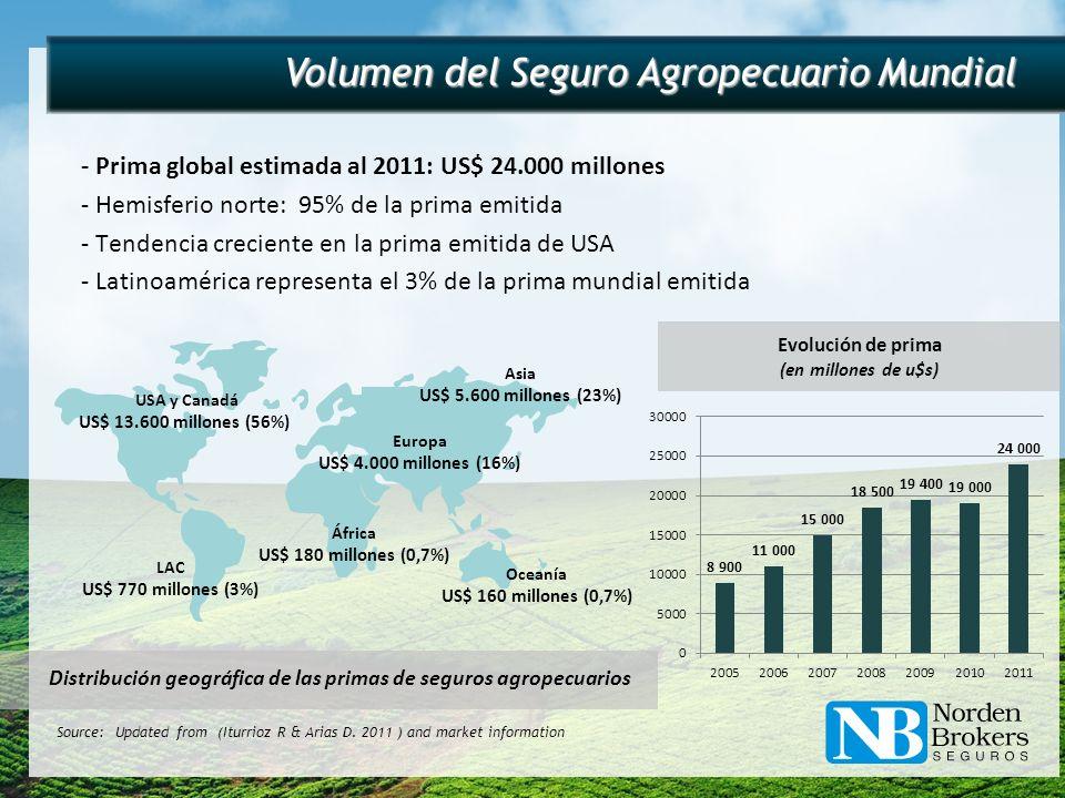 Volumen del Seguro Agropecuario Mundial