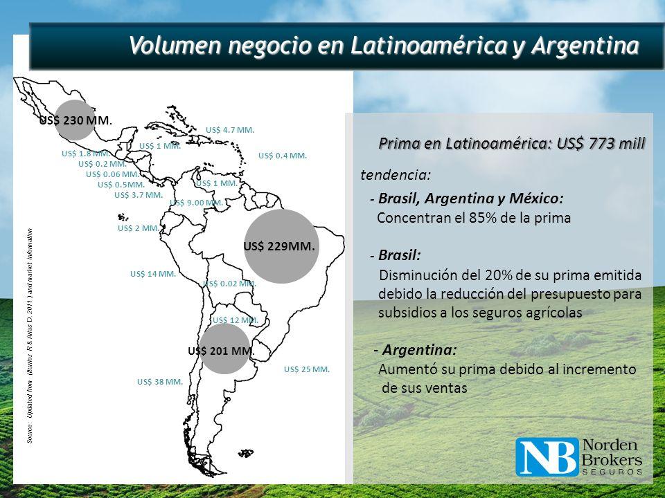 Volumen negocio en Latinoamérica y Argentina