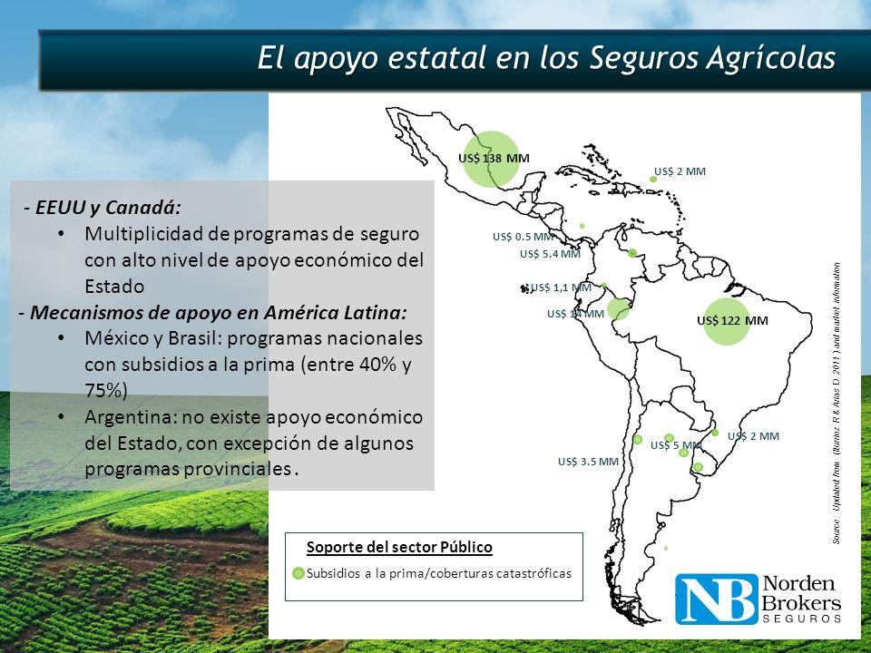 El apoyo estatal en los Seguros Agrícolas