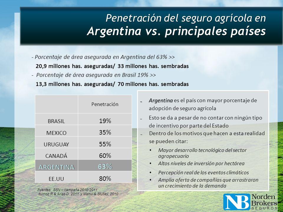 Penetración del seguro agrícola en Argentina vs. principales países
