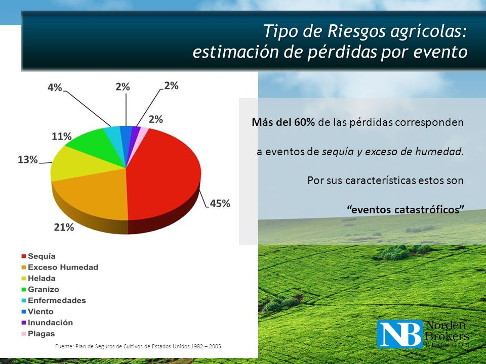 Tipo de Riesgos agrícolas: estimación de pérdidas por evento