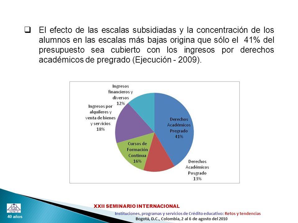 El efecto de las escalas subsidiadas y la concentración de los alumnos en las escalas más bajas origina que sólo el 41% del presupuesto sea cubierto con los ingresos por derechos académicos de pregrado (Ejecución - 2009).