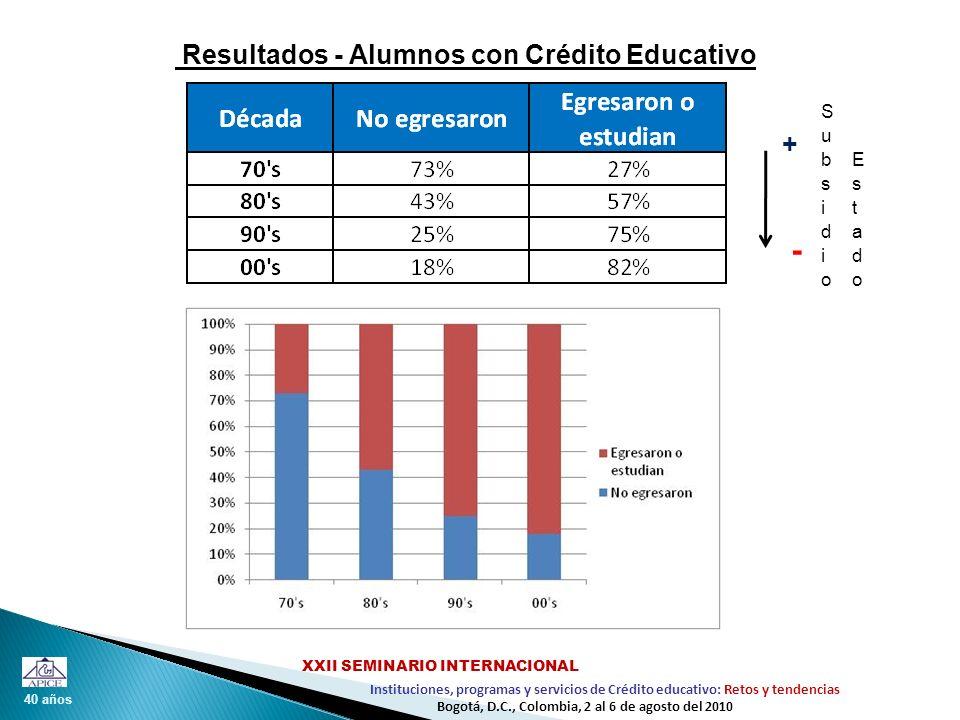 - Resultados - Alumnos con Crédito Educativo + Subsidio Estado