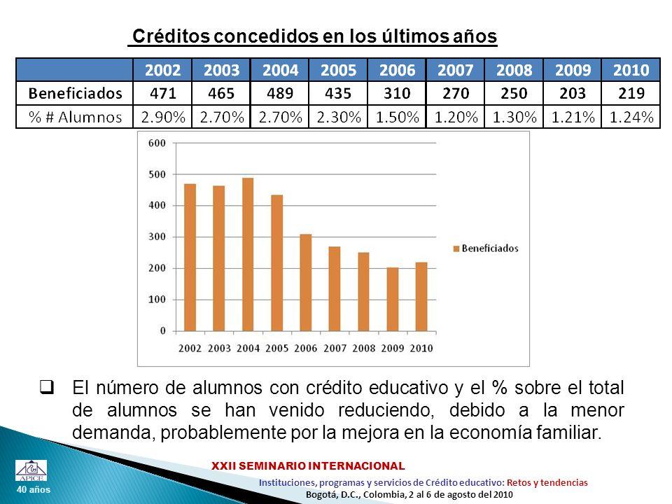 Créditos concedidos en los últimos años