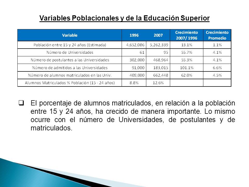 Variables Poblacionales y de la Educación Superior