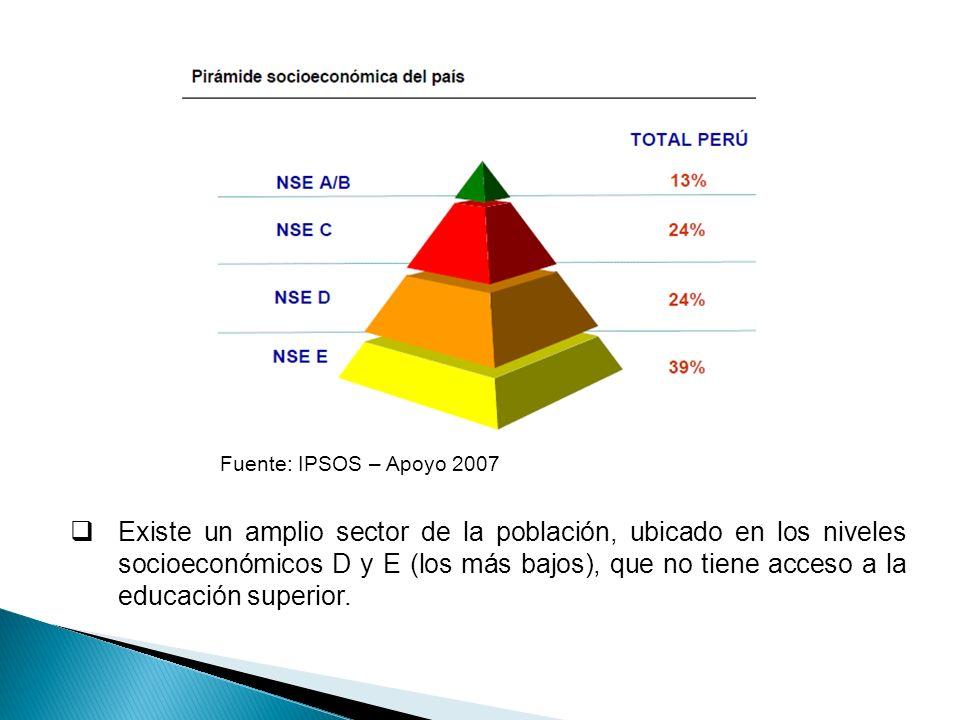 Fuente: IPSOS – Apoyo 2007