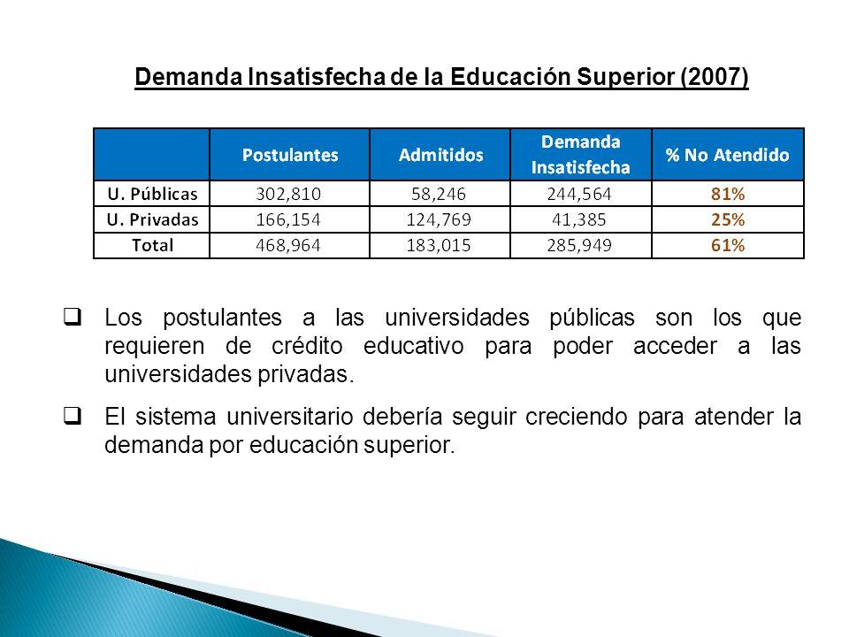 Demanda Insatisfecha de la Educación Superior (2007)