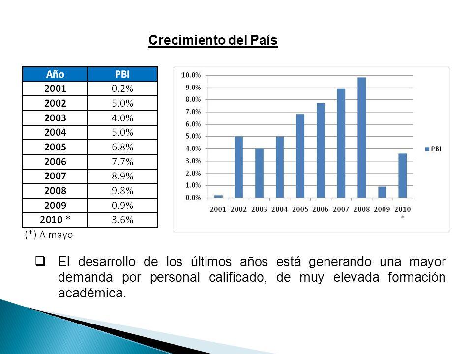 Crecimiento del PaísEl desarrollo de los últimos años está generando una mayor demanda por personal calificado, de muy elevada formación académica.