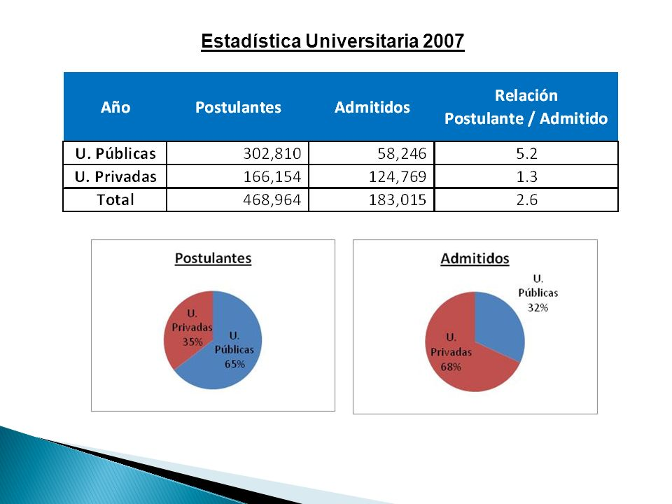 Estadística Universitaria 2007