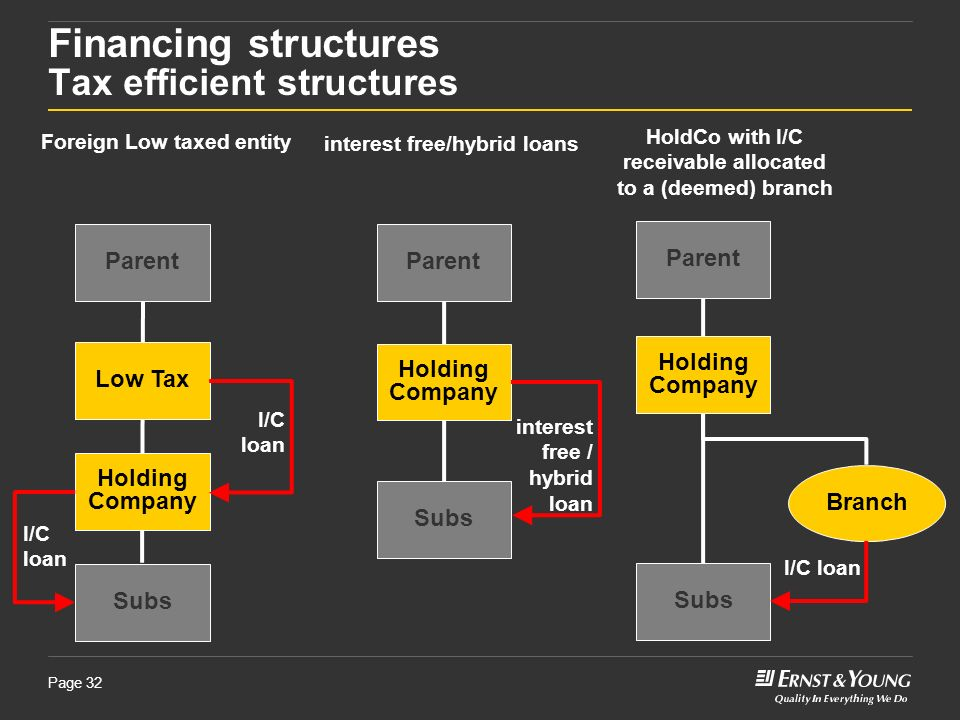 Financing structures Tax efficient structures