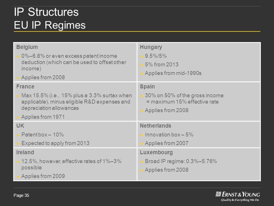 IP Structures EU IP Regimes