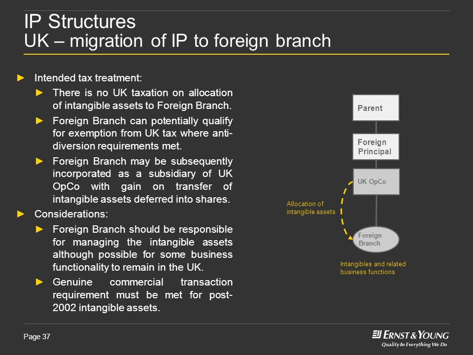IP Structures UK – migration of IP to foreign branch