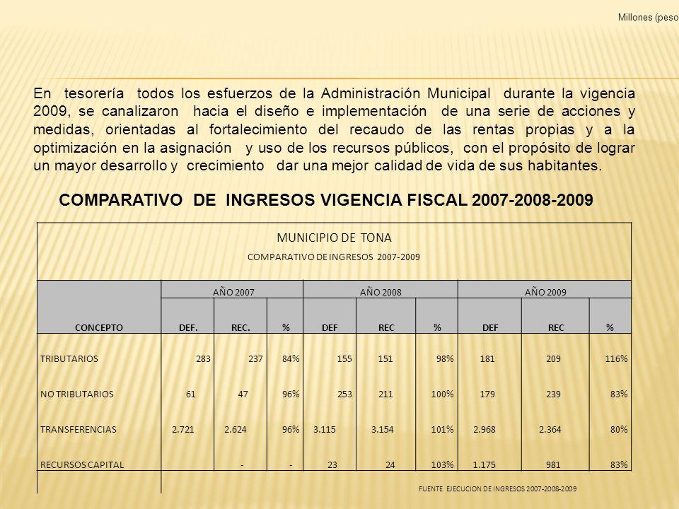 COMPARATIVO DE INGRESOS VIGENCIA FISCAL 2007-2008-2009