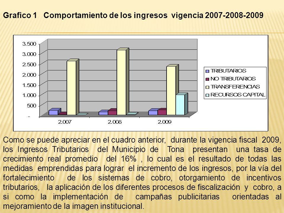 Grafico 1 Comportamiento de los ingresos vigencia 2007-2008-2009