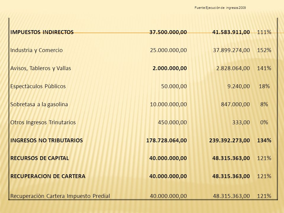 Avisos, Tableros y Vallas 2.000.000,00 2.828.064,00 141%
