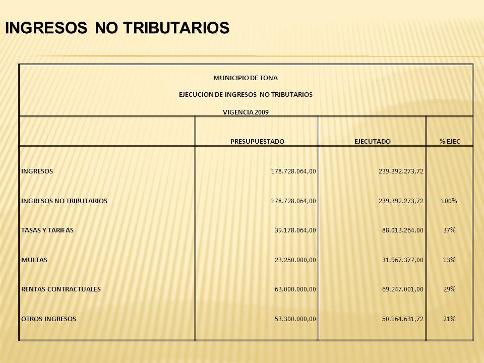 EJECUCION DE INGRESOS NO TRIBUTARIOS