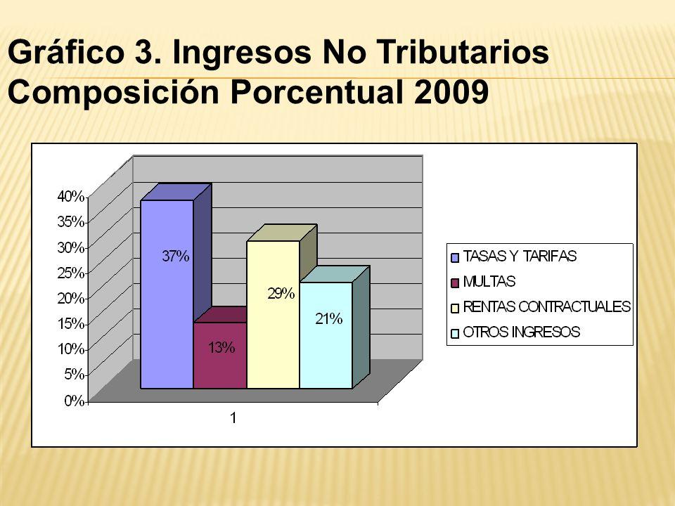 Gráfico 3. Ingresos No Tributarios