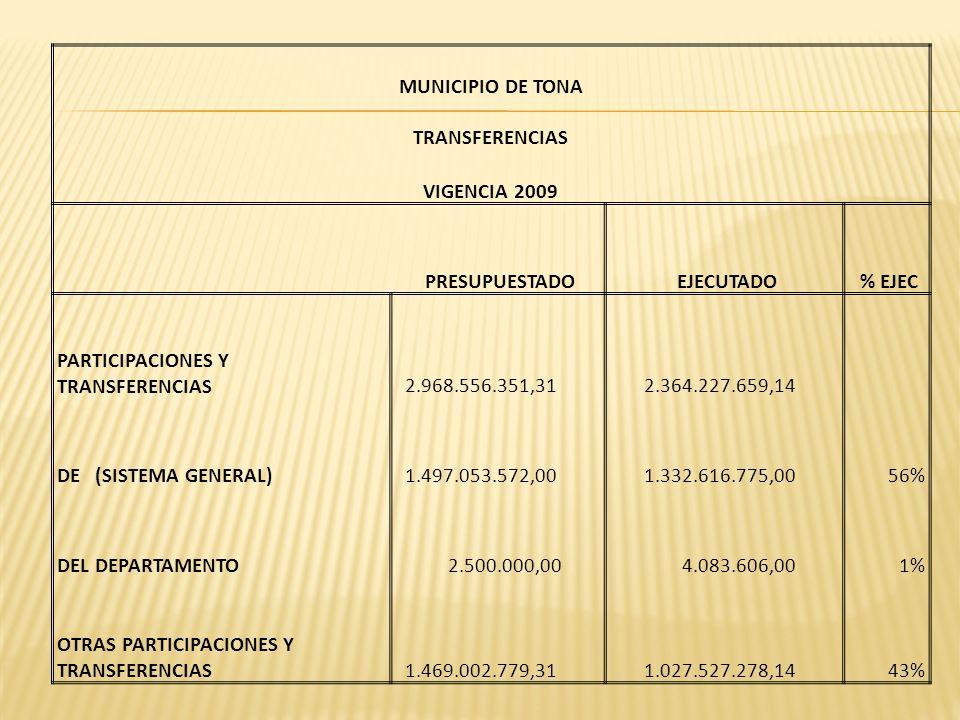 MUNICIPIO DE TONA TRANSFERENCIAS. VIGENCIA 2009. PRESUPUESTADO. EJECUTADO. % EJEC. PARTICIPACIONES Y TRANSFERENCIAS.