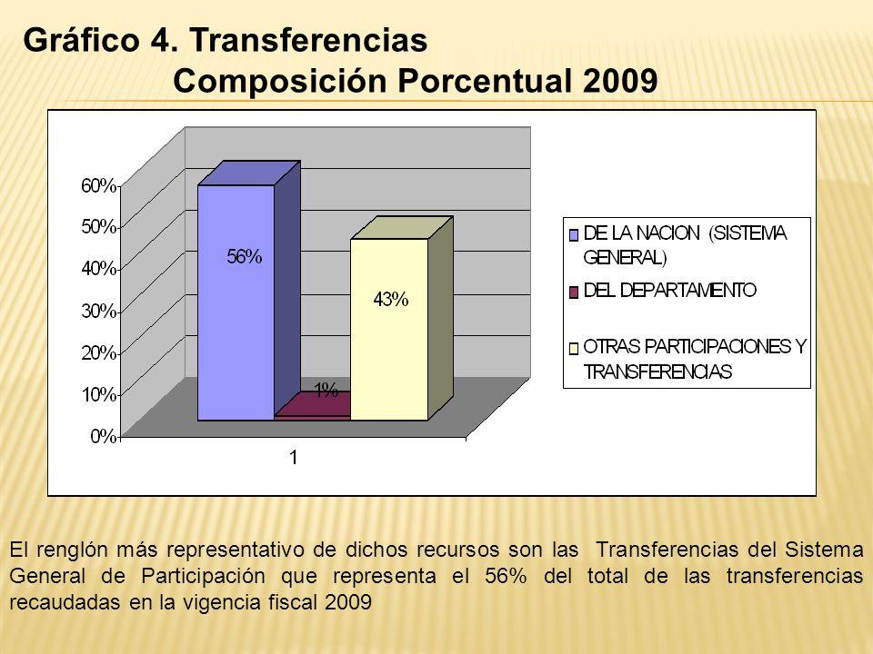 Gráfico 4. Transferencias Composición Porcentual 2009