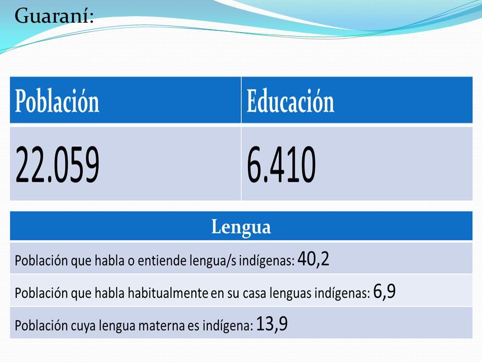 Guaraní:
