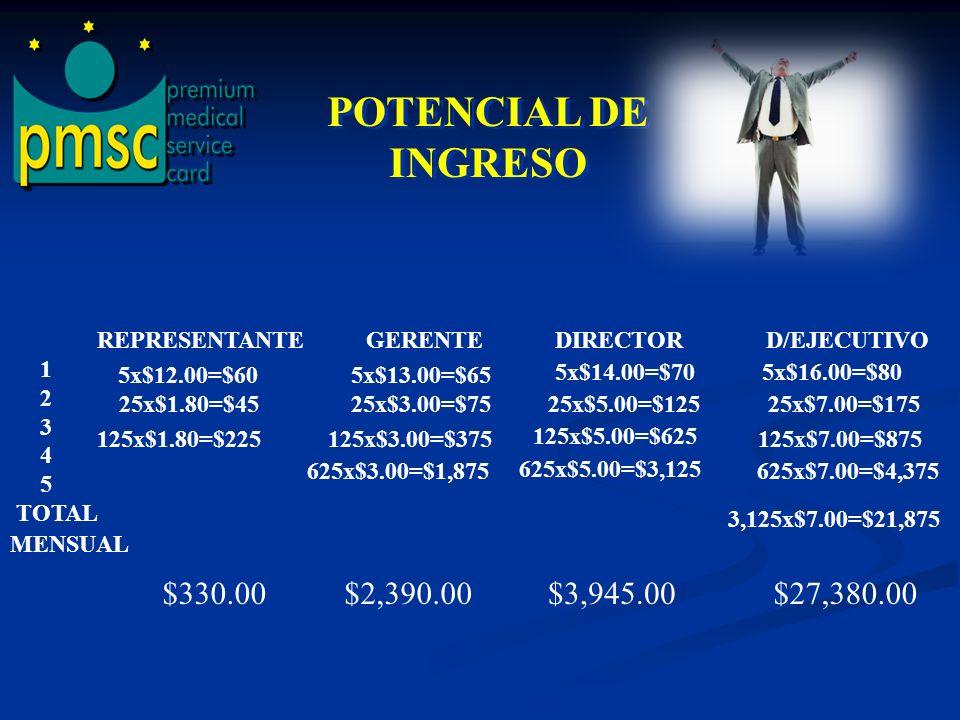 POTENCIAL DE INGRESO $330.00 $2,390.00 $3,945.00 $27,380.00