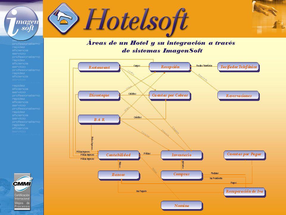Áreas de un Hotel y su integración a través de sistemas ImagenSoft