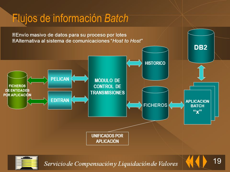 Flujos de información Batch