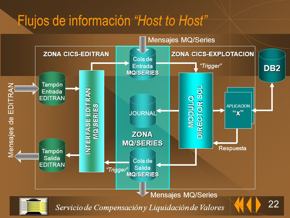 Flujos de información Host to Host