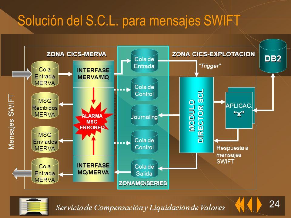 Solución del S.C.L. para mensajes SWIFT