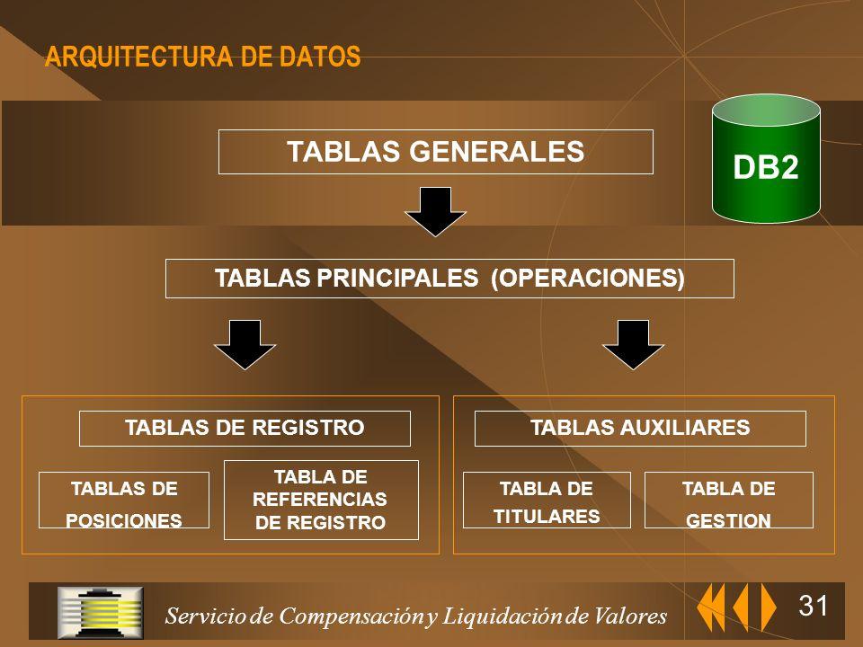 TABLAS PRINCIPALES (OPERACIONES)
