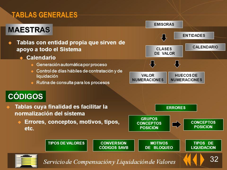 TABLAS GENERALES MAESTRAS CÓDIGOS